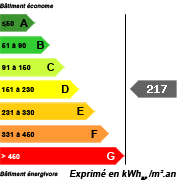 DPE Consommation Energie